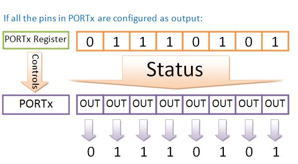 portx-0xff-explained1