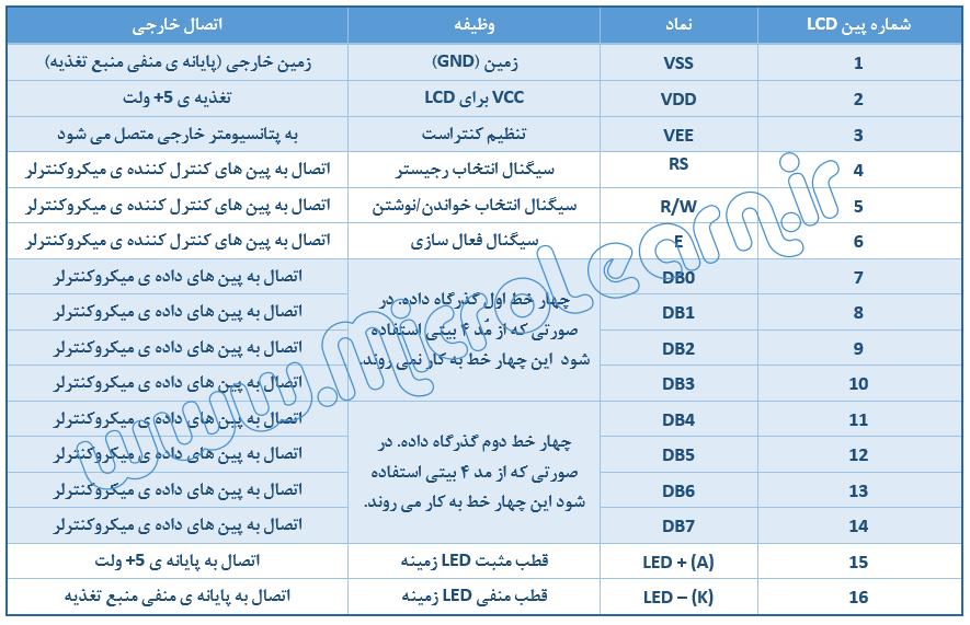 جدول پایه های LCD کاراکتری