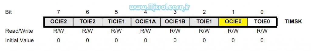 OCIE0