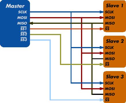 spi-diagram