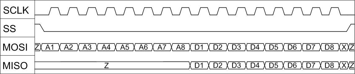 spi_transaction_diagram