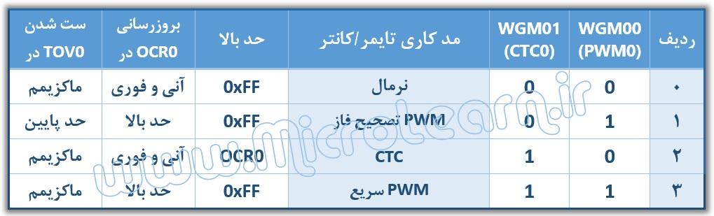 WGM00 at pwm