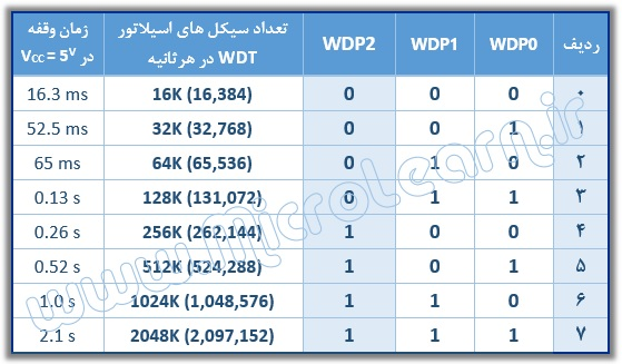 WDP table
