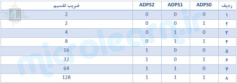 تقسیم کننده فرکانسی ADC