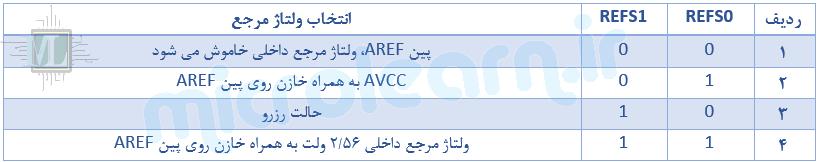 ولتاژ مرجع ADC